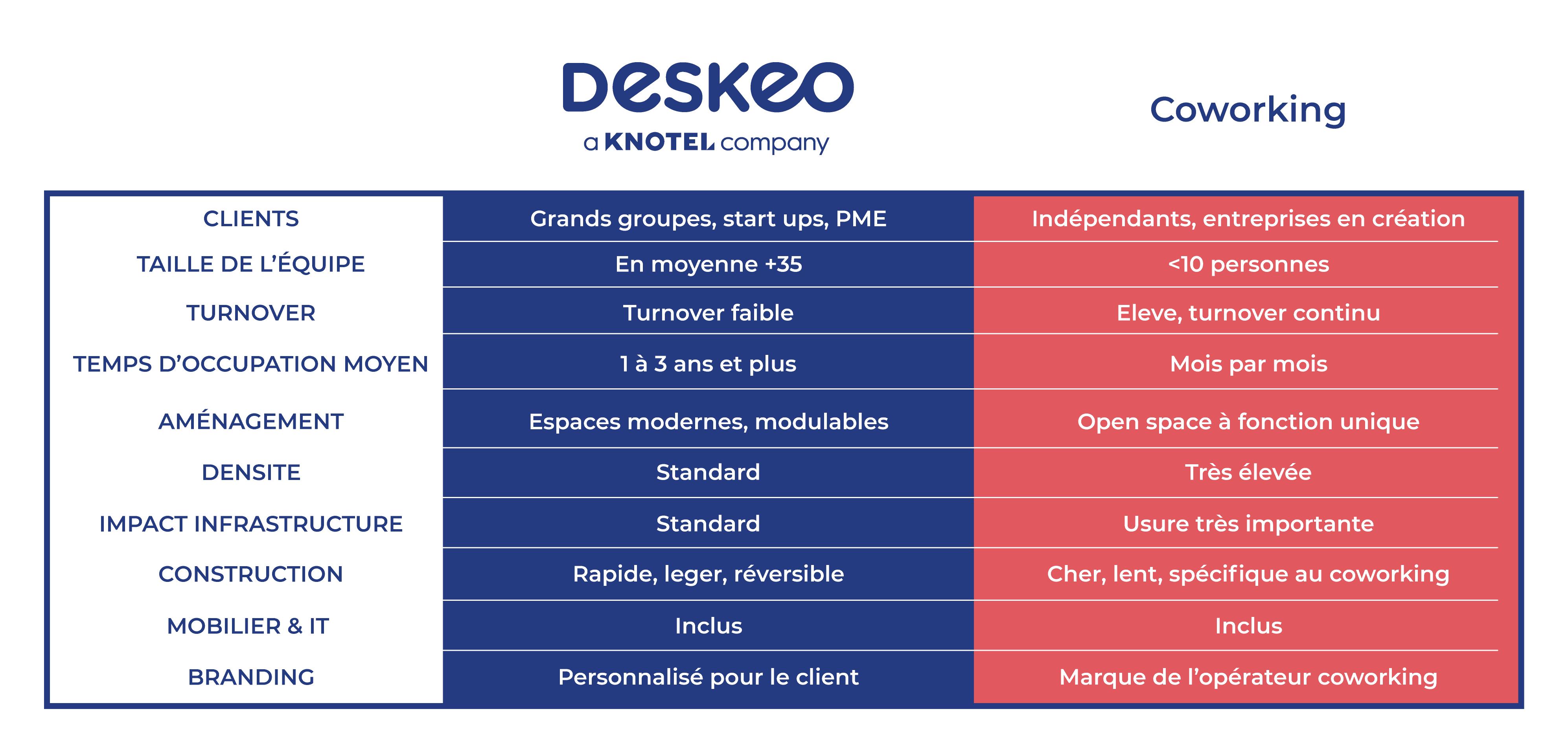 Deskeo, différent du coworking pour les propriétaires